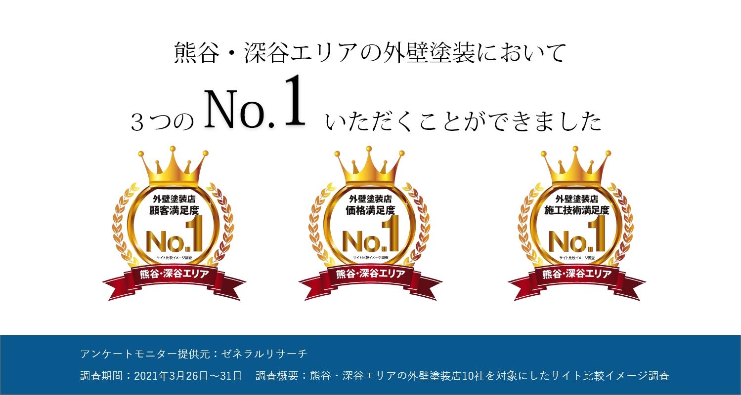 熊谷・深谷エリアの外壁塗装において顧客満足度No.1